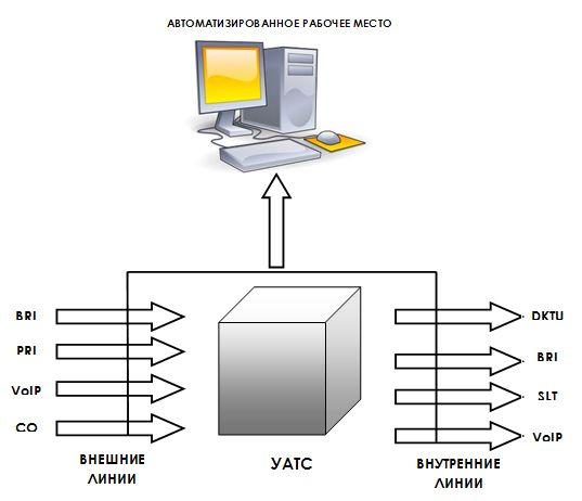 Система записи телефонных