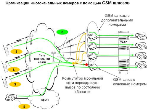 Как сделать многоканальный