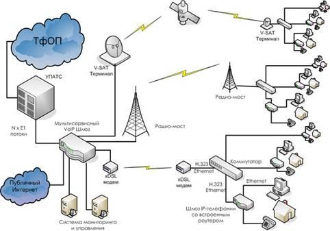 Схема сетевых решений