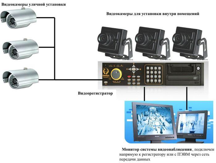 Установка камер видеонаблюдения своими руками 98