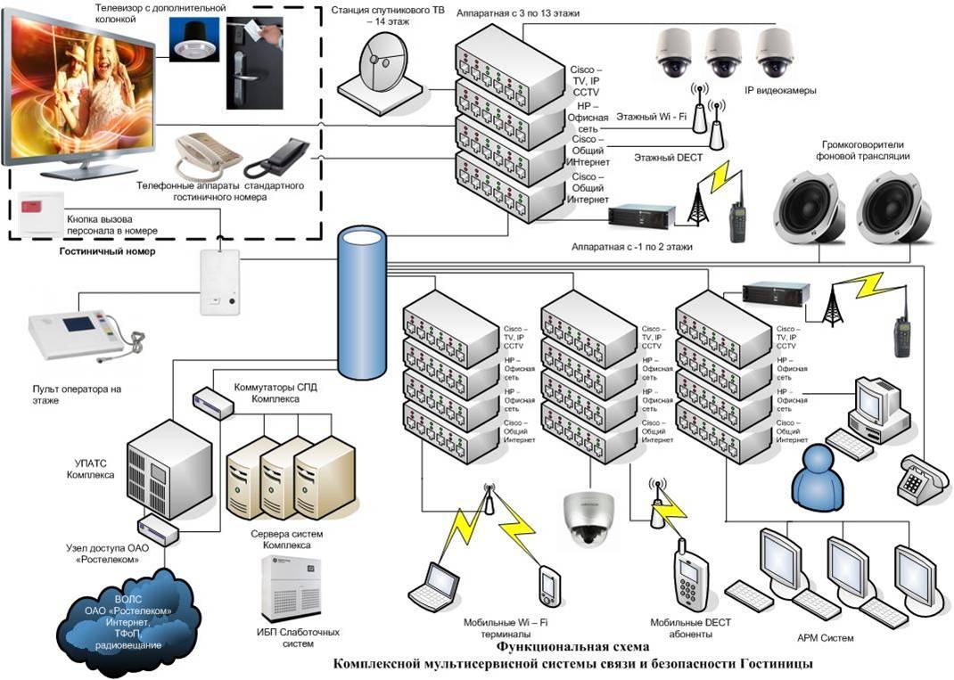 схема организации местной сети связи