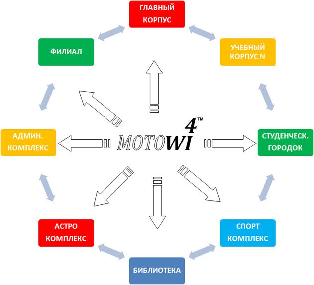 беспроводных решений Wi-Fi